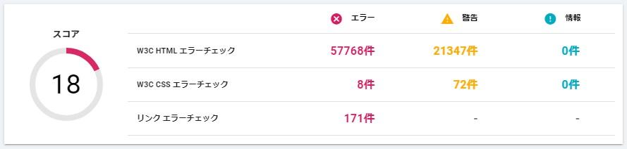神奈川県のW3C HTMLエラー件数