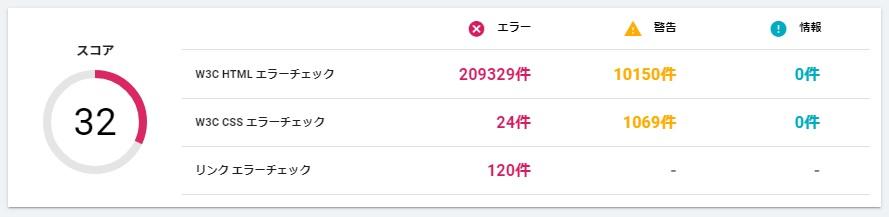 埼玉県のW3C HTMLエラー件数